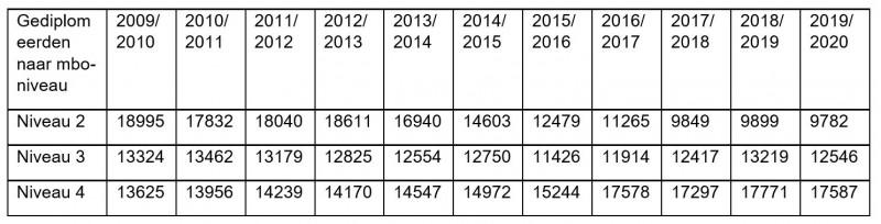 2021.2508 Figuur aantallen gediplomeerden mbo techniek